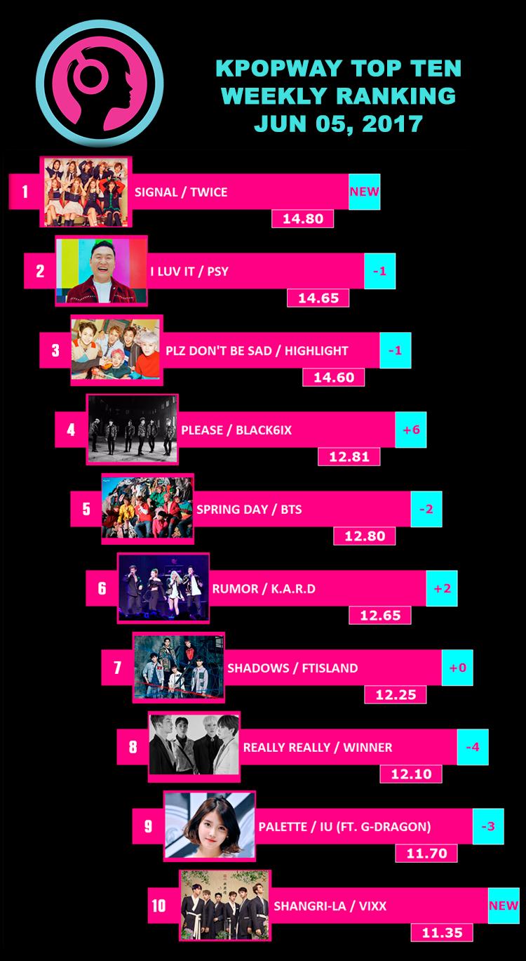 Ranking Kpop Semanal - Top Ten / Junio 5, 2017