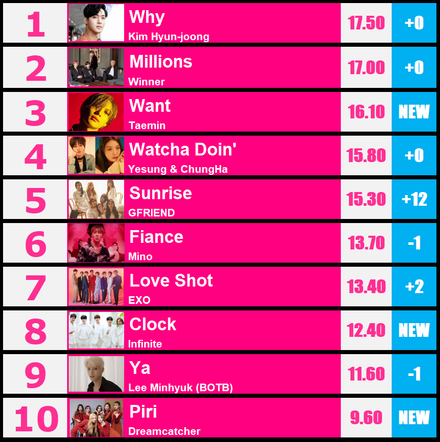 Kpopway Top 10 Kpop Ranking Feb 25, 2019