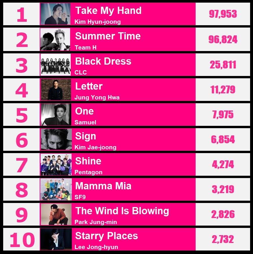 Kpopway  Best Songs of 2018 Kpop Ranking