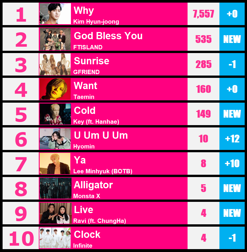 KPOPWAY - TOP TEN RANKING