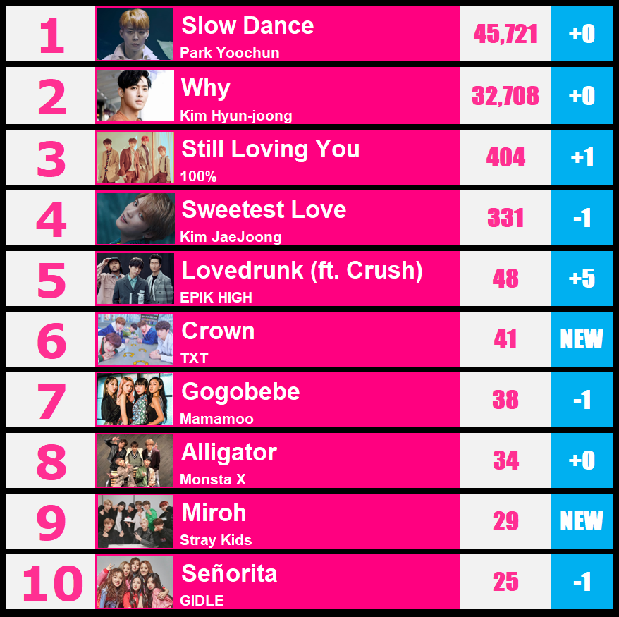 KPOPWAY - WEEKLY KPOP MUSIC TOP 10 RANKING