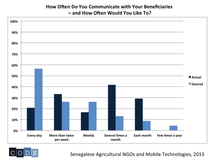 Graph: Actual and Desire Beneficiary Communication