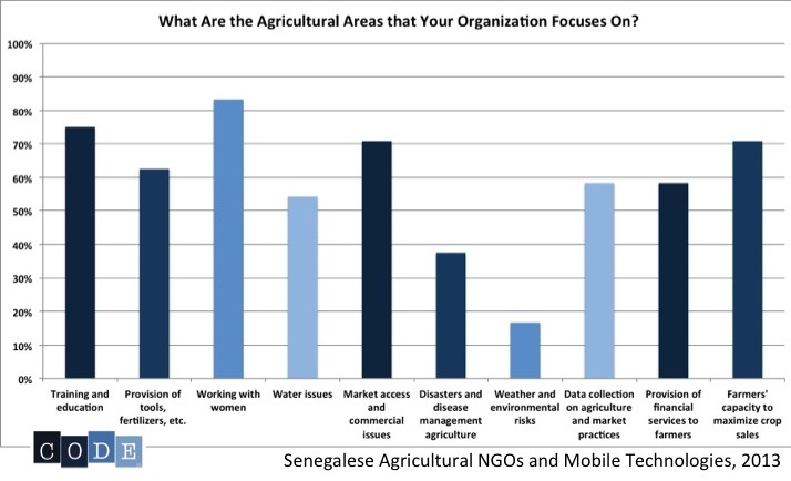 Graph: What Are The Agricultural Areas that Your Organization Focuses On?