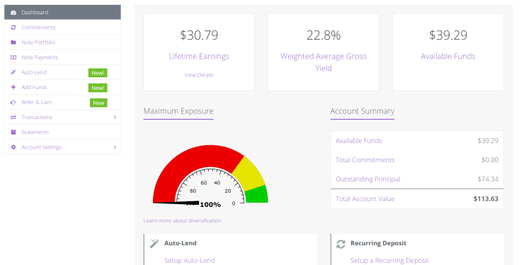 My Lending Loop dashboard. I have 100% exposure since I've only lent my money to one company, and at a 22.8% yield.