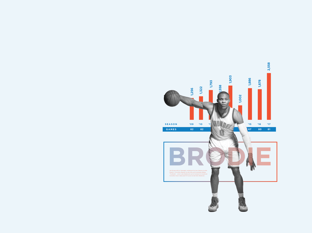 Infographic - Russell Westbrook