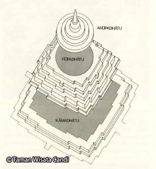 """婆罗浮屠佛塔(  Borobudur Temple  )意思是     """"山顶的佛寺""""   ,亦称""""  菩萨修行十地山"""""""