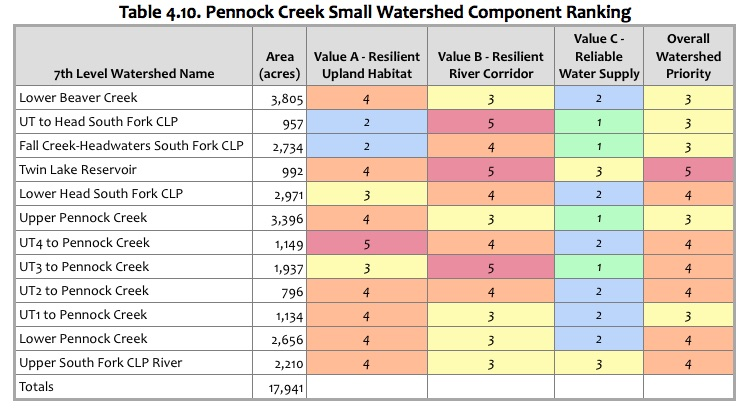 Table 4.10 Pennock Creek Ranking.jpg
