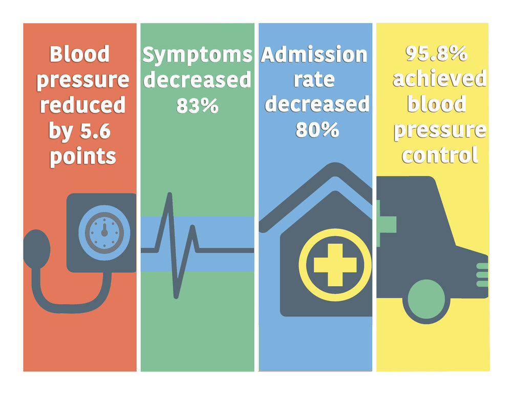 Our trial also showed resoundingly positive findings in many other aspects of blood pressure control.