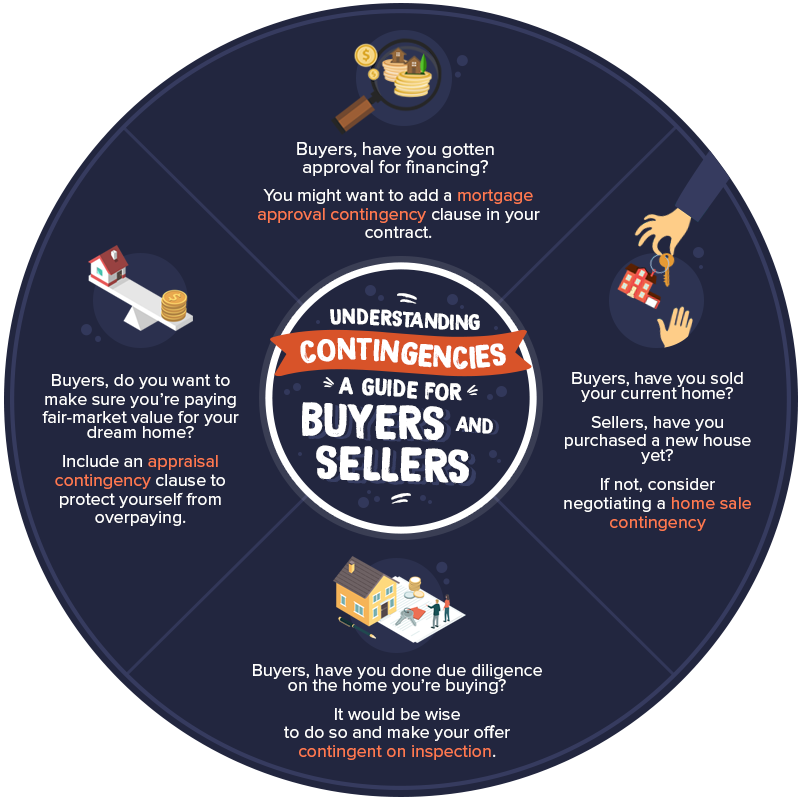 Understanding Contingencies: A Guide For Buyers and Sellers
