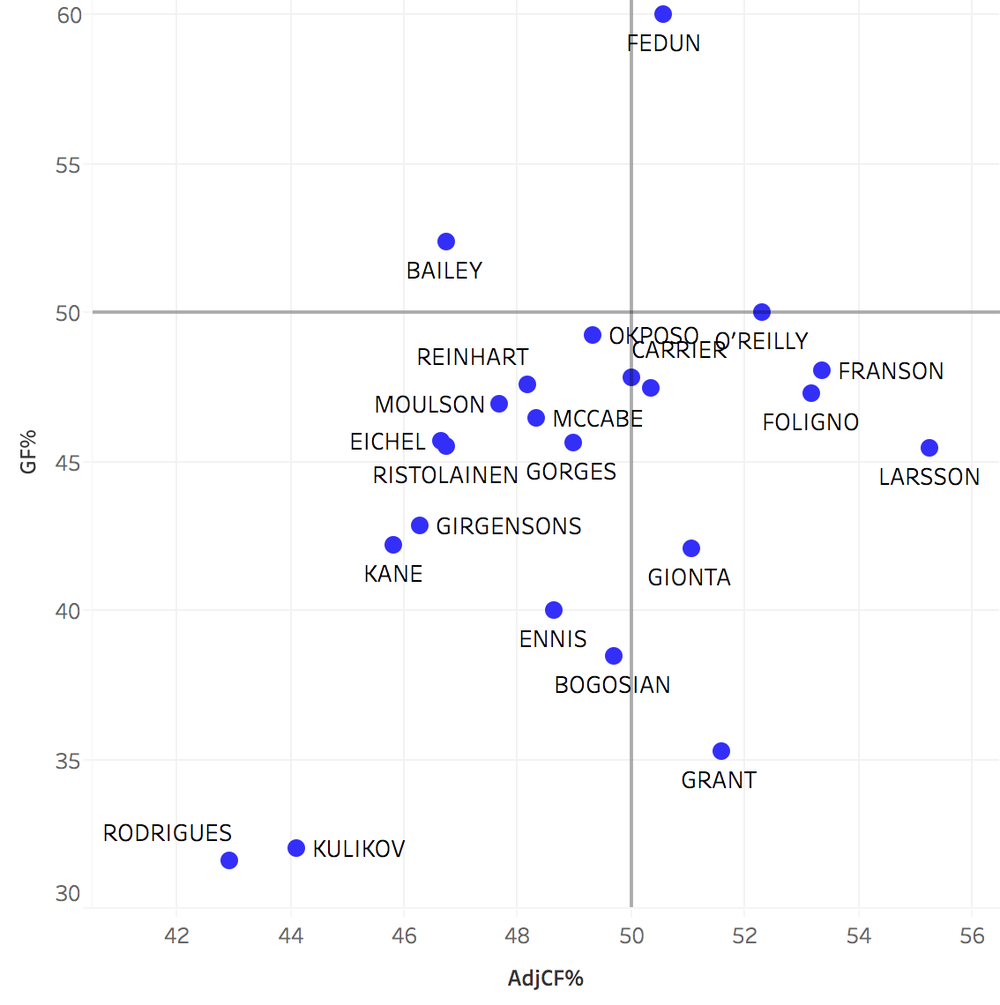 Note: ideally players should be above both the 50 GF% and 50 AdjCF% mark