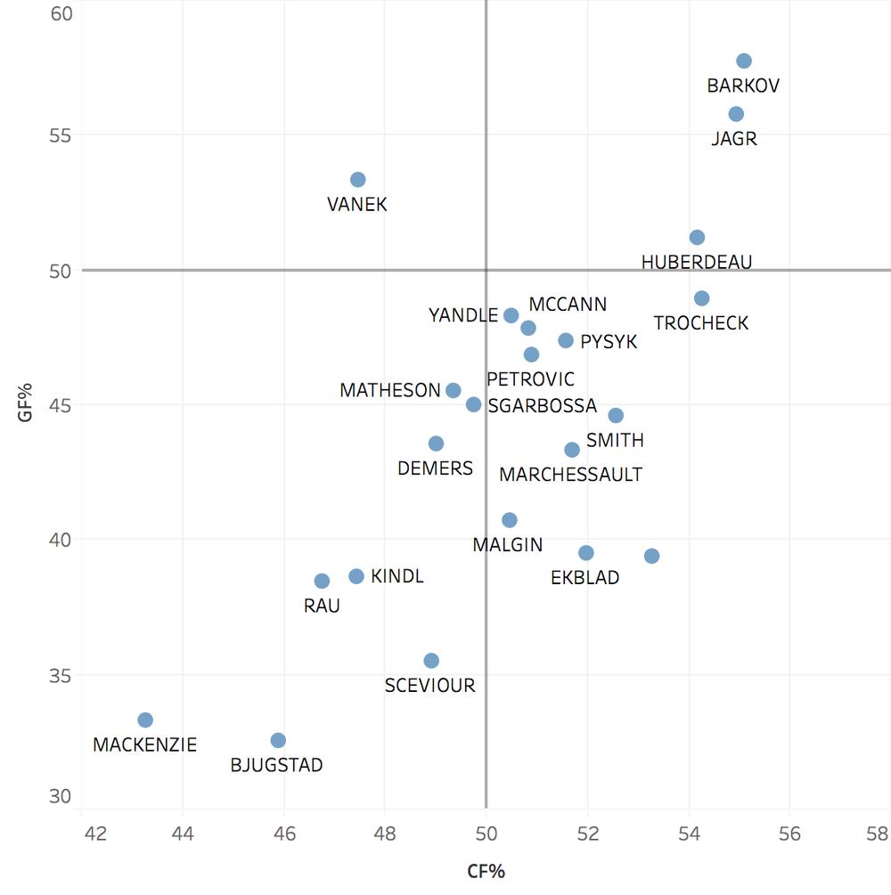 GF% vs CF% - traditional non-adjusted
