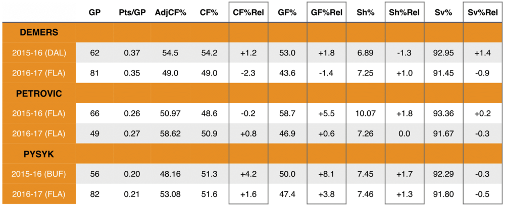 Rel = a skater's on-ice statistics minus his off-ice statistics     Note: off-ice statistics are the statistics of a skater's team when he is not on the ice,accounting only only games he is in the lineup.