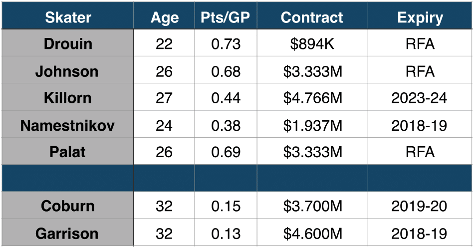 Current contract situation for all player's of interest.