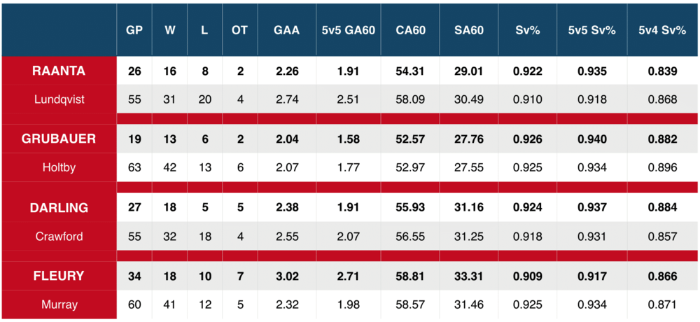 5v5/5v4 =   the statistical measure of 'X' at either 5v5 or 5v4 play only. CA60    =  corsi events against per 60 minutes (shots on net, missing net, and blocked). SA60 = shots on net against per 60 minutes.