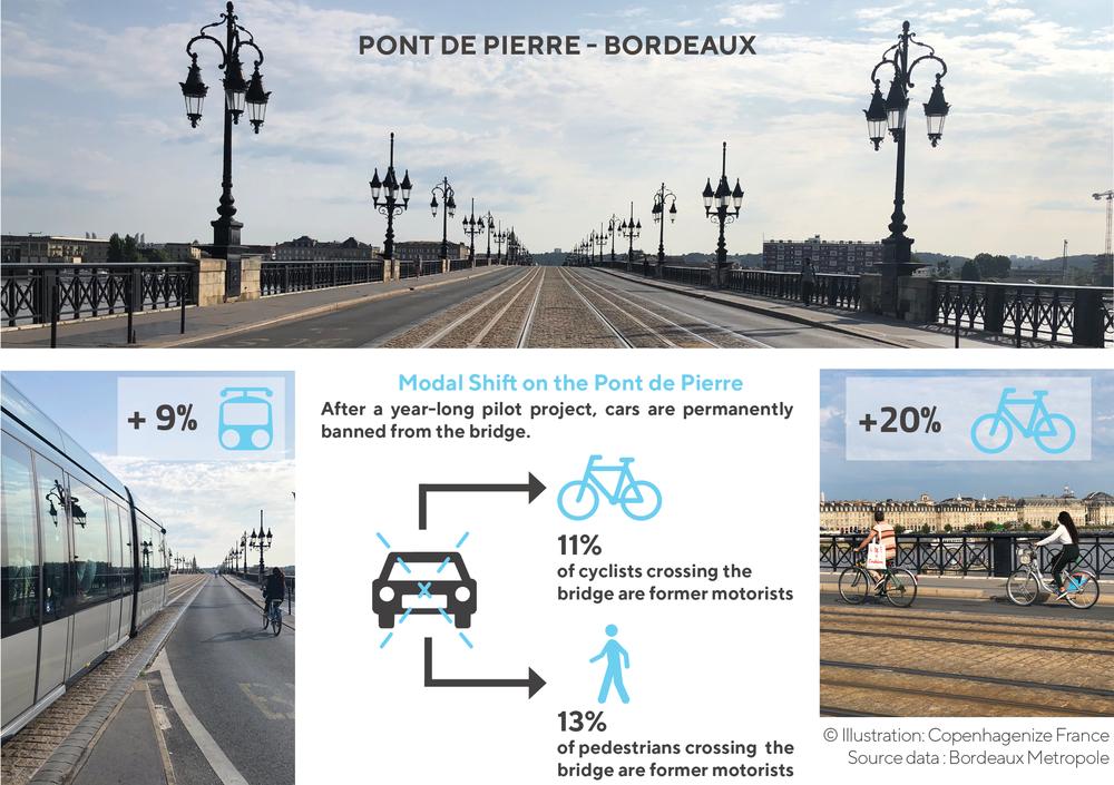 The facts of Bordeaux's car-free bridge.
