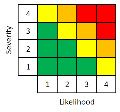 Figure 1.  Risk Prioritization Matrix