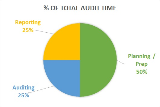 Estimates of how internal audit time is spent