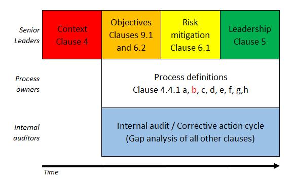 Figure 1. Transition Plan Model