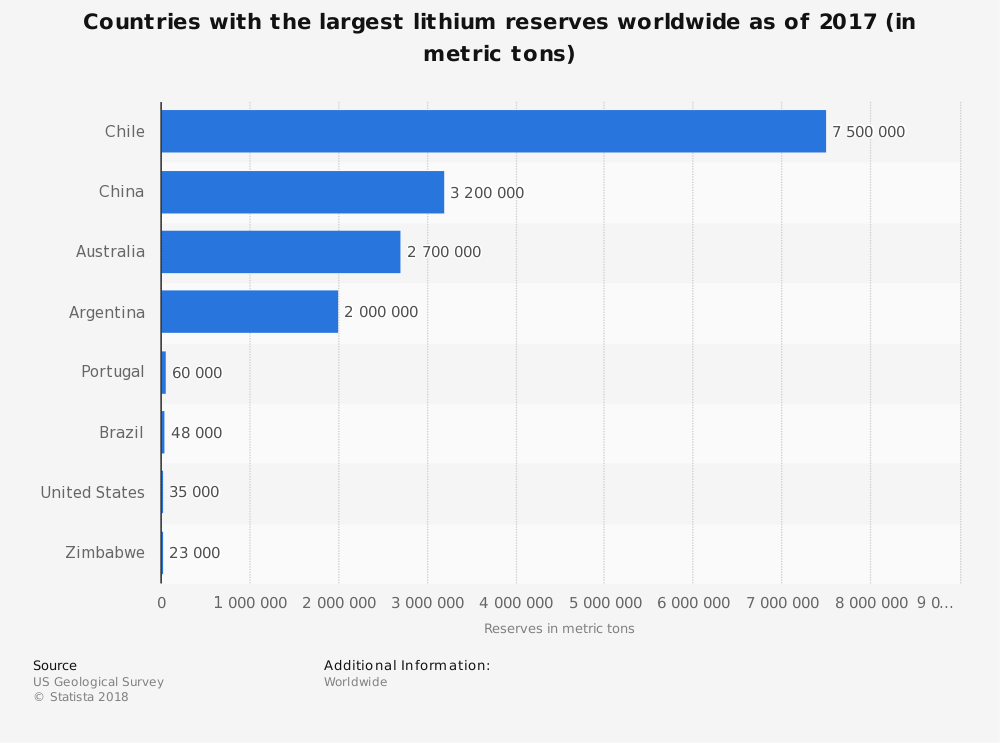 statistic_id268790_world-lithium-reserves-by-country-2017.png