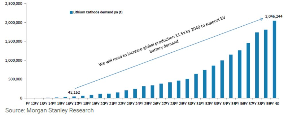 MS Lithium Demand Projection.jpg