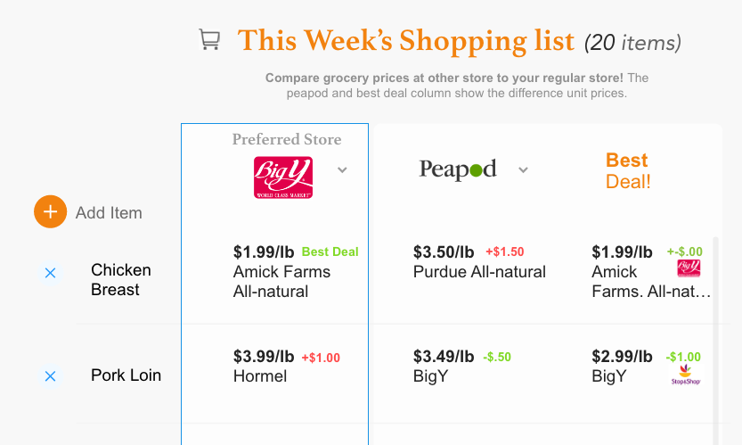 Your shopping list will tell you where to find the best deal for each item AND how much more delivery/less would cost.
