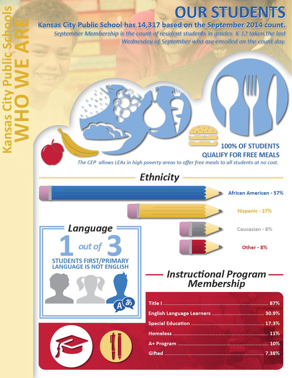 KCPS by the Numbers Infographic Students.jpg