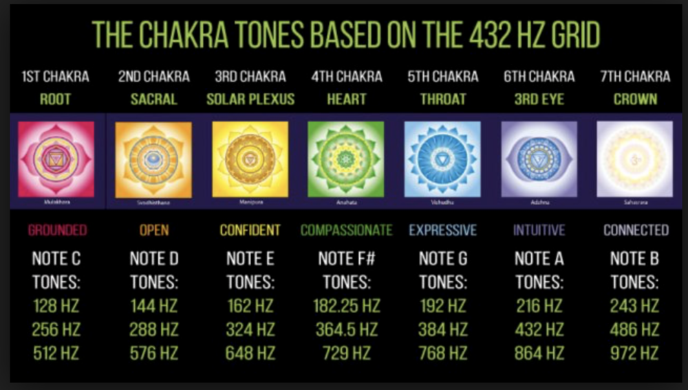 Learn These 440 Hz Benefits {Swypeout}