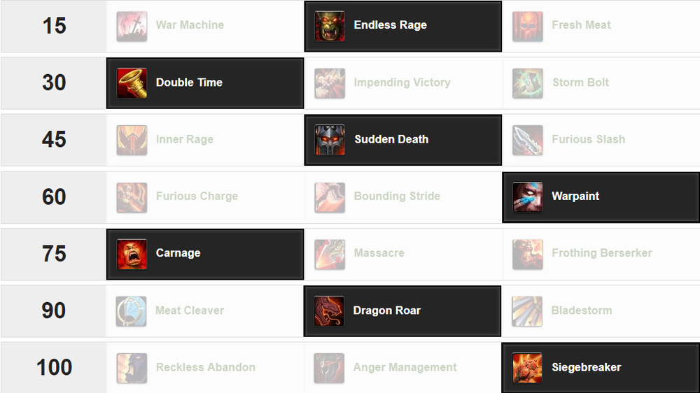Fury Warrior Patch 8.1 Talents