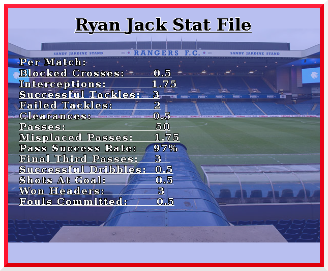 *Statistics accurate up to Ross County 1-3 Rangers*