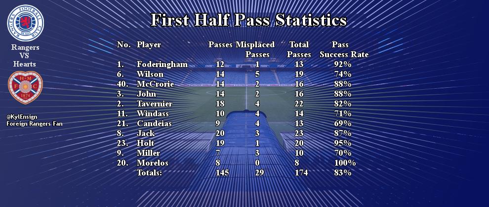 hearts pass stat 1st half.jpg