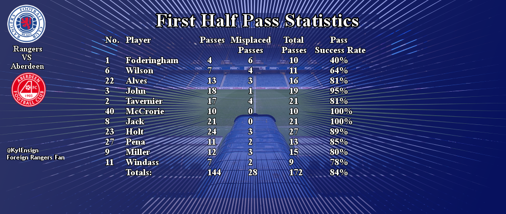 aberdeen first half pass stat.jpg