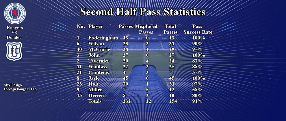 Dundee sec half pass stat.jpg