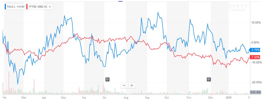 TalkTalk vs FTSE (1yr)