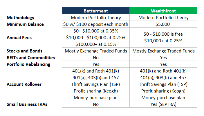 betterment vs. wealthfront
