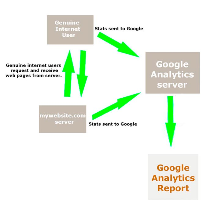 Google Analytics as it's intended.
