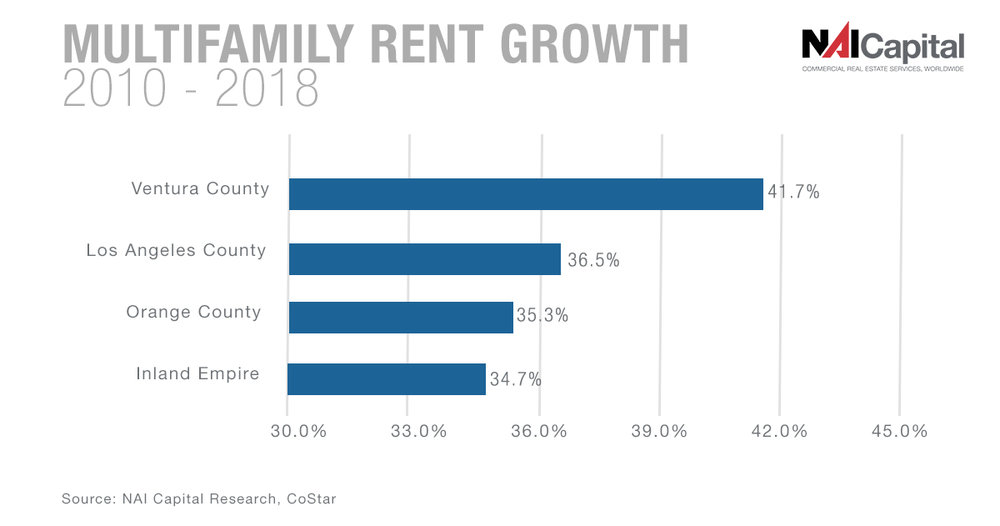 MF rent growth.jpg