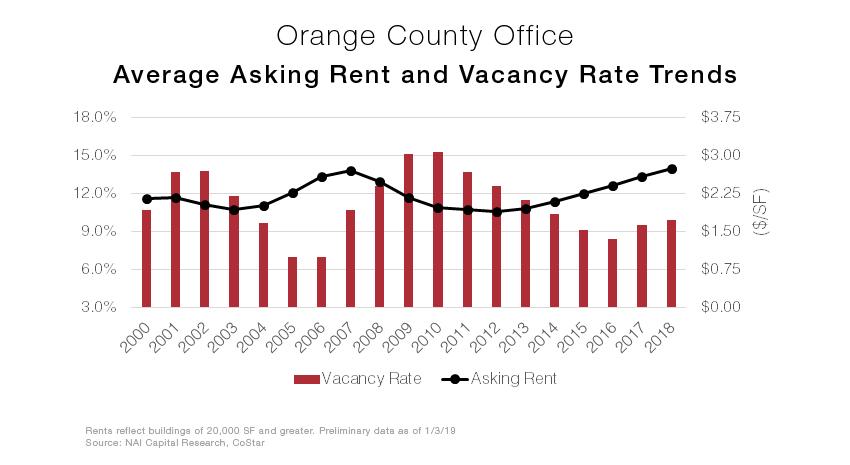 OC office graph.jpg