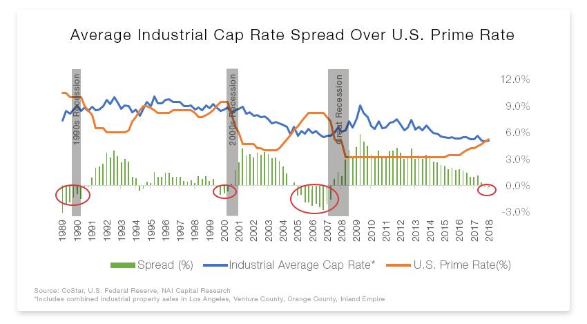 Prime Rate vs Industrial Cap Rates.png