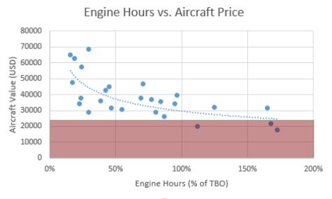 EngineHourAircraftPriceFloor.png