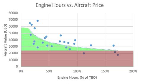 EngineHourAircraftPriceBoth.png