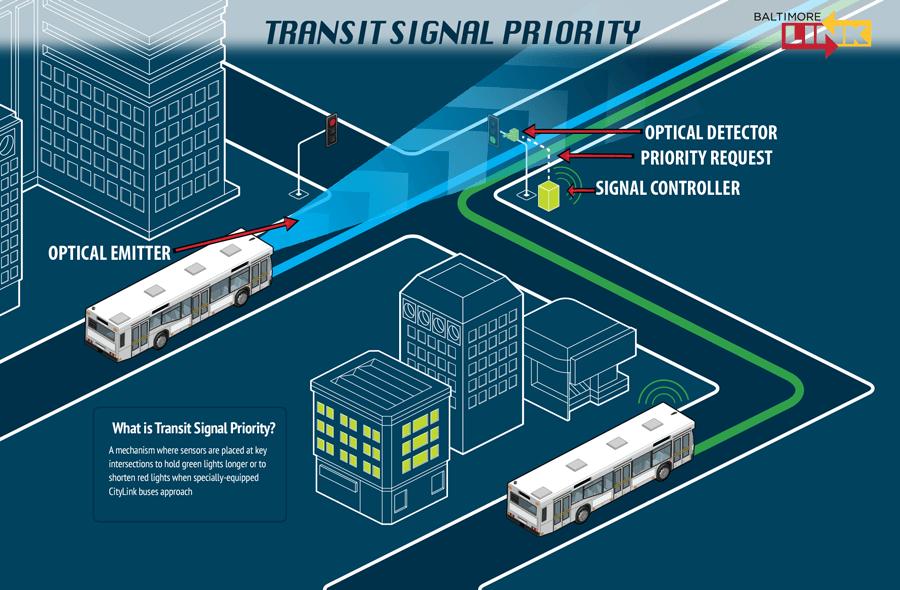 Transit Signal Priority.png