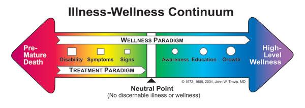 Illness_WellnessContinuum.jpg