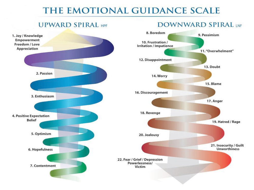Emotional Guidance Scale.jpg
