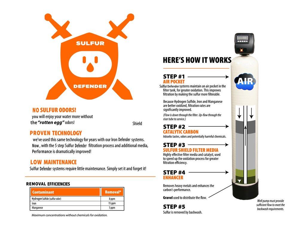 Sulfur water filtration texsas
