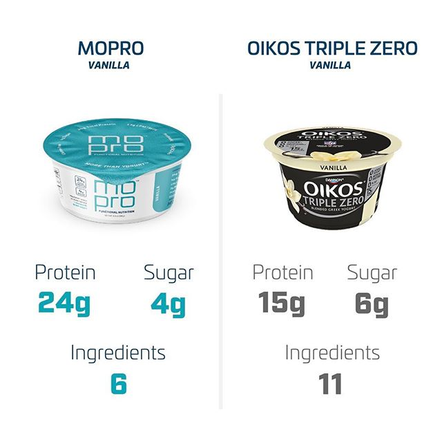 """How is MOPRO different from """"regular"""" Greek yogurt? Fair question. Check out how we compare to Oikos Triple Zero Vanilla (official yogurt of the NFL). ⠀ ⠀ MOPRO has 60% more protein! (9 grams more) 🏆⠀ ⠀ MOPRO has 33% less sugar. ⬇️⠀ ⠀ MOPRO has CFM® whey protein isolate, Triple Zero does not. 🤷♂️⠀ ⠀ MOPRO has 5 fewer ingredients. ⬇️⠀ ⠀ MOPRO has probiotics. Triple Zero DOES NOT (come on a yogurt with no probiotics?) 🤦♂️⠀ ⠀ Looks like Triple Zero just got intercepted 🏈. ⠀ ⠀ @nfl let us know when you are ready for the Greek yogurt with the highest protein to sugar ratio on the market today! 🥇⠀ ⠀ _______________________________________________⠀ ⠀ MOPRO IS MORE THAN YOGURT™⠀ ⠀ ⠀ ⠀ ⠀ ⠀ ⠀ ⠀ ⠀ ⠀ ⠀ ⠀ ⠀ ⠀ ⠀ ⠀ #mopronutrition #morethanyogurt #nfl🏈 #footballnutrition #footballconditioning #playerdevelopment #sportsnutrition #sportsnutritionist #massgainer #triplezero #strengthcoach #highproteinsnack #athleticfoodie #recoveryfoods #recoveryfood #sportstrainer #athleticconditioning #sportsdietitian #proteinrecovery #footballfood #highproteinyogurt #yogurtlover #strengthtrainer #eatlikeapro #postworkoutfuel #preworkoutfuel #crossfitfood #wheyproteinisolate"""