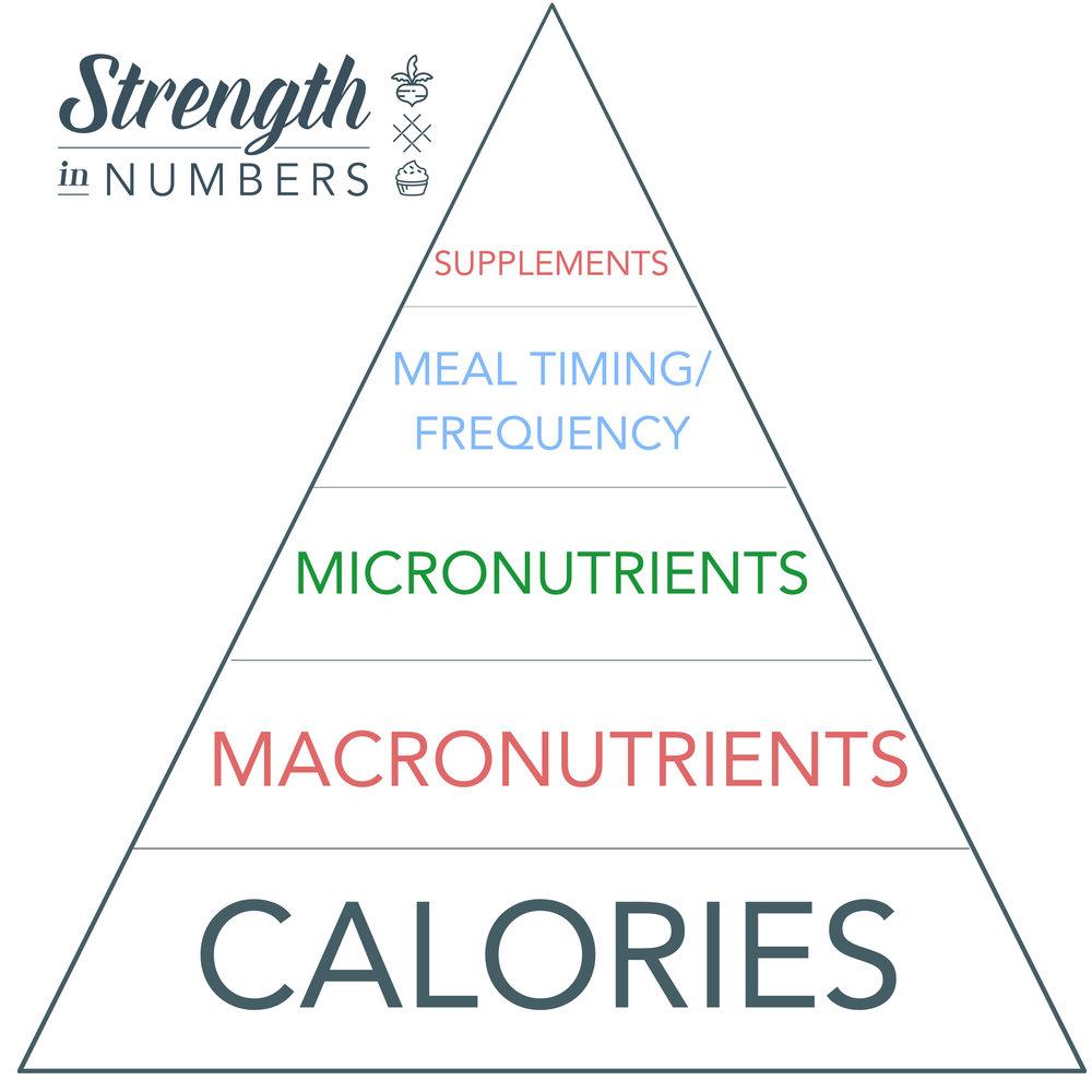 SIN Nutrition Pyramid.jpg