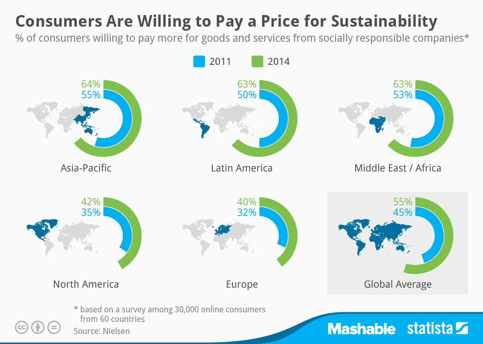 chartoftheday_2401_Willingness_to_pay_for_sustainable_products_n.jpg