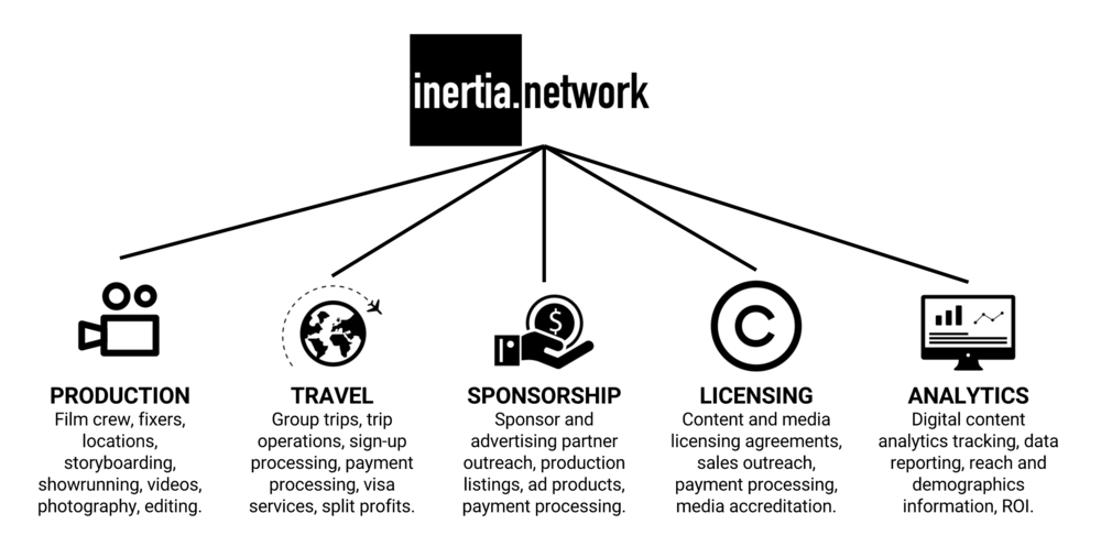 inertia-network-for-influencers.png