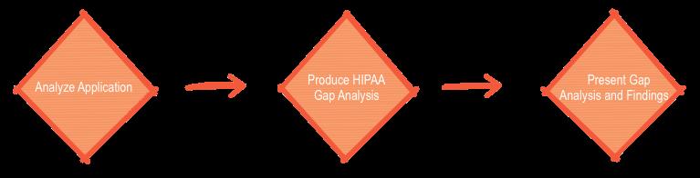 HIPAA Gap Analysis.png