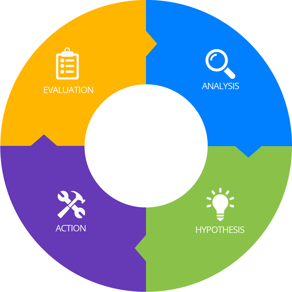 ux cycle evaluation analysis action hypothesis